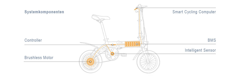 Blaupunkt, ebike, eBike, e-bike, ebikes, E-Bikes, E-Bike, Pedelec, Klapprad, Fahrrad, Freizeit, Camping, Boot, Jacht, Stadtrad, Stadt, Faltbike, Faltfahrrad, Falt-Ebike, Falt-eBike, Bahn
